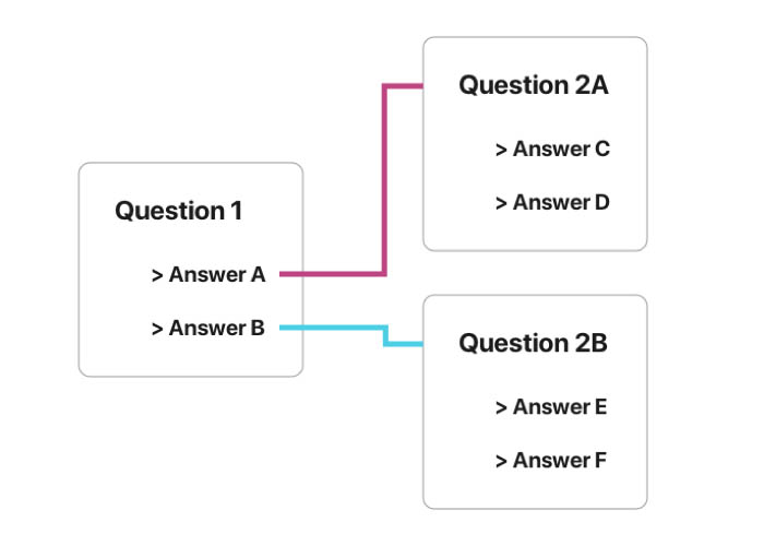 Get complex with conditional questions.